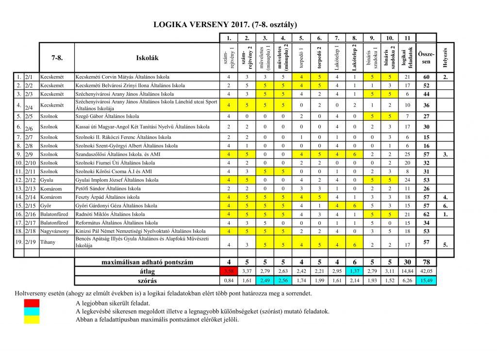 logika-7-8pontszamok-1